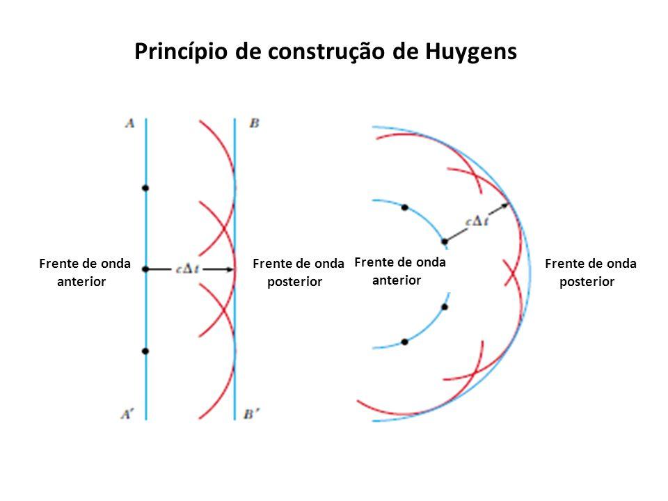 Princípio de construção de Huygens Frente de onda anterior Frente de onda posterior Frente de onda posterior Frente de onda anterior