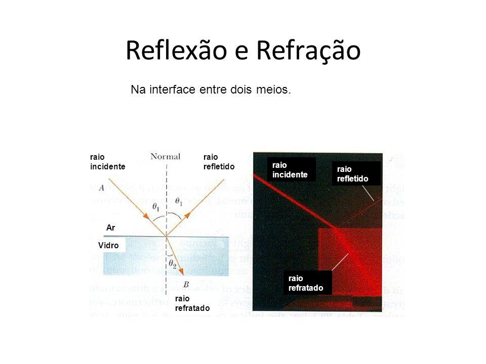Reflexão e Refração Na interface entre dois meios. raio incidente raio refletido raio refratado raio incidente raio refletido raio refratado Ar Vidro