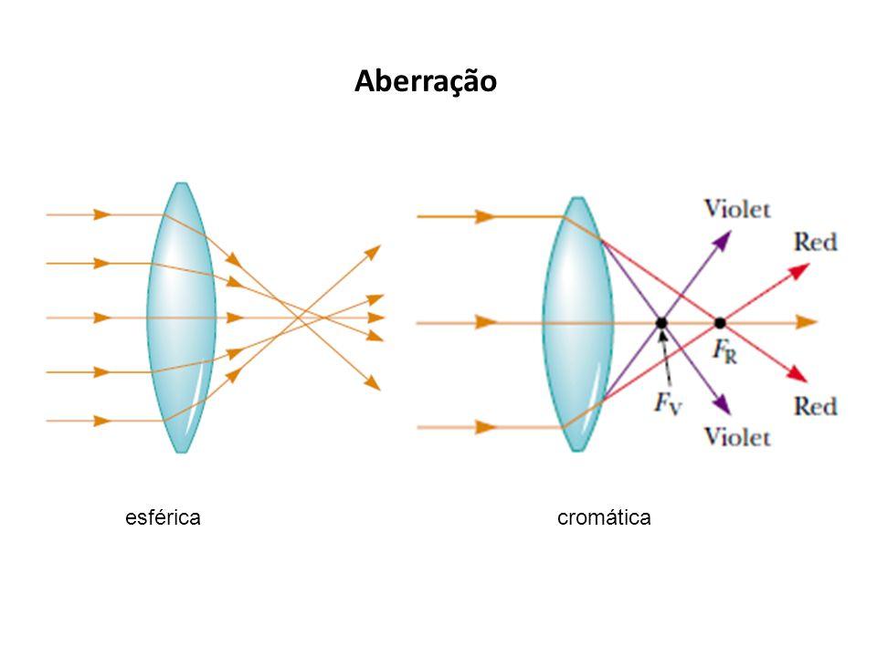 Aberração esféricacromática