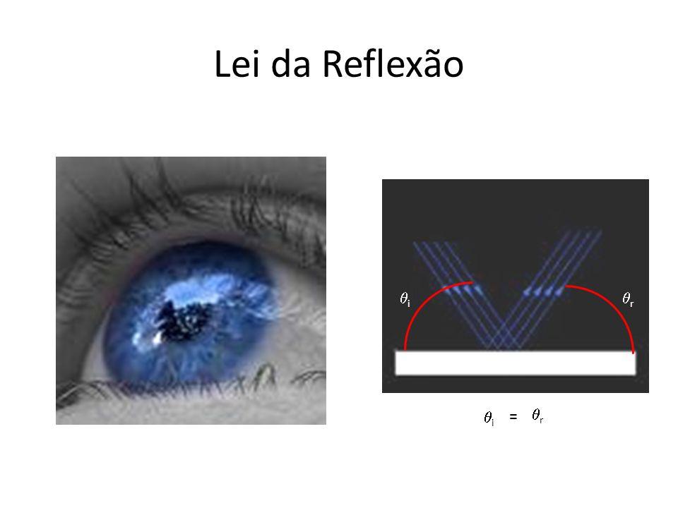 Lei da Reflexão i r = r i