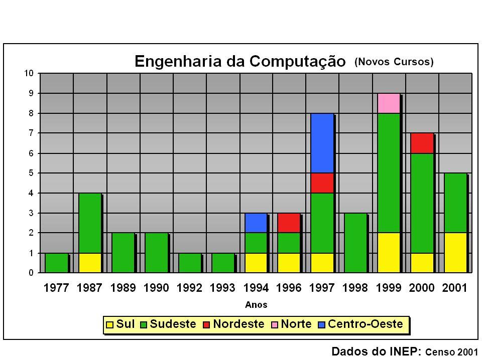 (Novos Cursos) Dados do INEP: Censo 2001