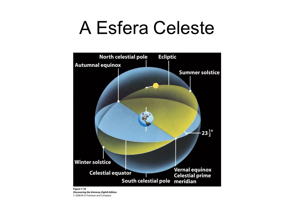 A Eclíptica (Referencial Terra)