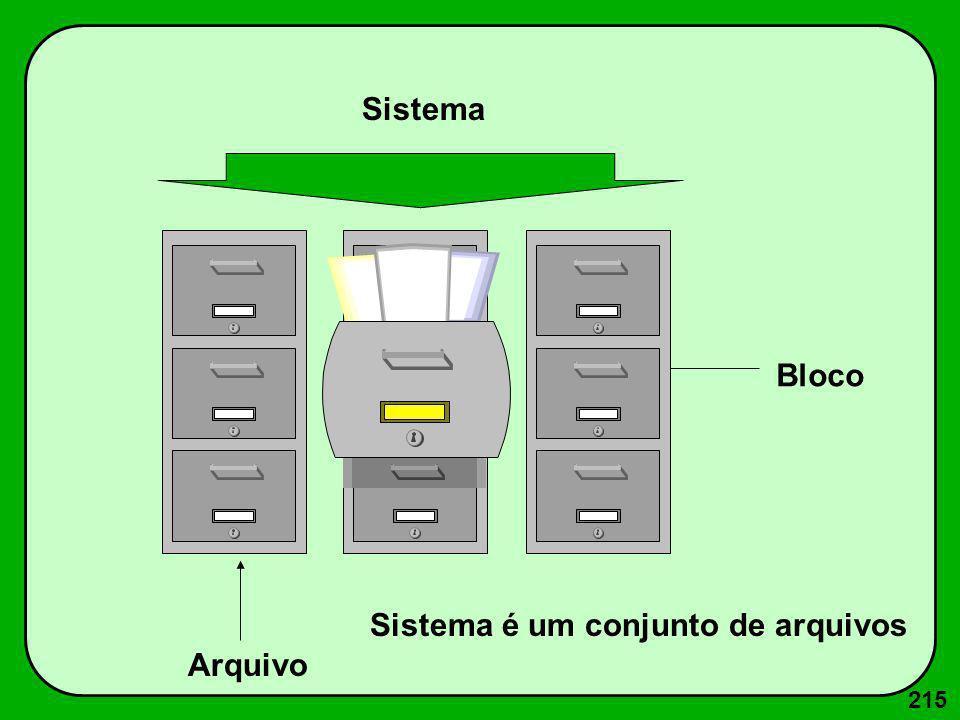 215 Arquivo Sistema Bloco Sistema é um conjunto de arquivos