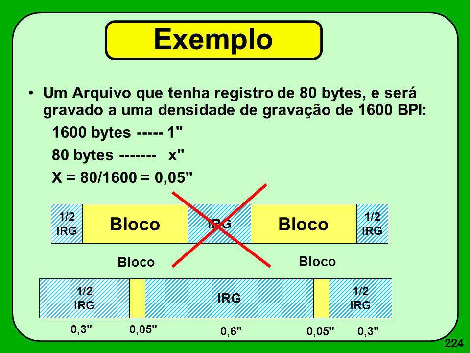 224 Exemplo Um Arquivo que tenha registro de 80 bytes, e será gravado a uma densidade de gravação de 1600 BPI: 1600 bytes ----- 1