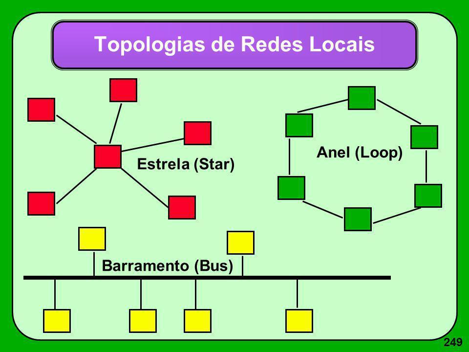 249 Topologias de Redes Locais Barramento (Bus) Anel (Loop) Estrela (Star)