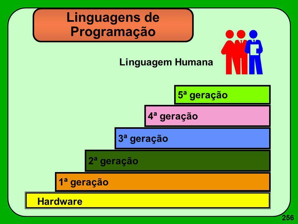256 Linguagens de Programação 1ª geração 2ª geração 3ª geração 4ª geração 5ª geração Hardware Linguagem Humana