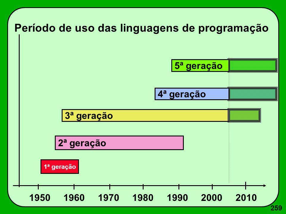 259 1950 1960 1970 1980 1990 2000 2010 1ª geração 5ª geração 4ª geração 3ª geração 2ª geração Período de uso das linguagens de programação