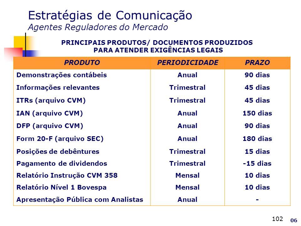 102 Estratégias de Comunicação Agentes Reguladores do Mercado PRINCIPAIS PRODUTOS/ DOCUMENTOS PRODUZIDOS PARA ATENDER EXIGÊNCIAS LEGAIS PRODUTOPERIODICIDADEPRAZO Demonstrações contábeisAnual90 dias Informações relevantesTrimestral45 dias ITRs (arquivo CVM)Trimestral45 dias IAN (arquivo CVM)Anual150 dias DFP (arquivo CVM)Anual90 dias Form 20-F (arquivo SEC)Anual180 dias Posições de debênturesTrimestral15 dias Pagamento de dividendosTrimestral-15 dias Relatório Instrução CVM 358Mensal10 dias Relatório Nível 1 BovespaMensal10 dias Apresentação Pública com AnalistasAnual- 06