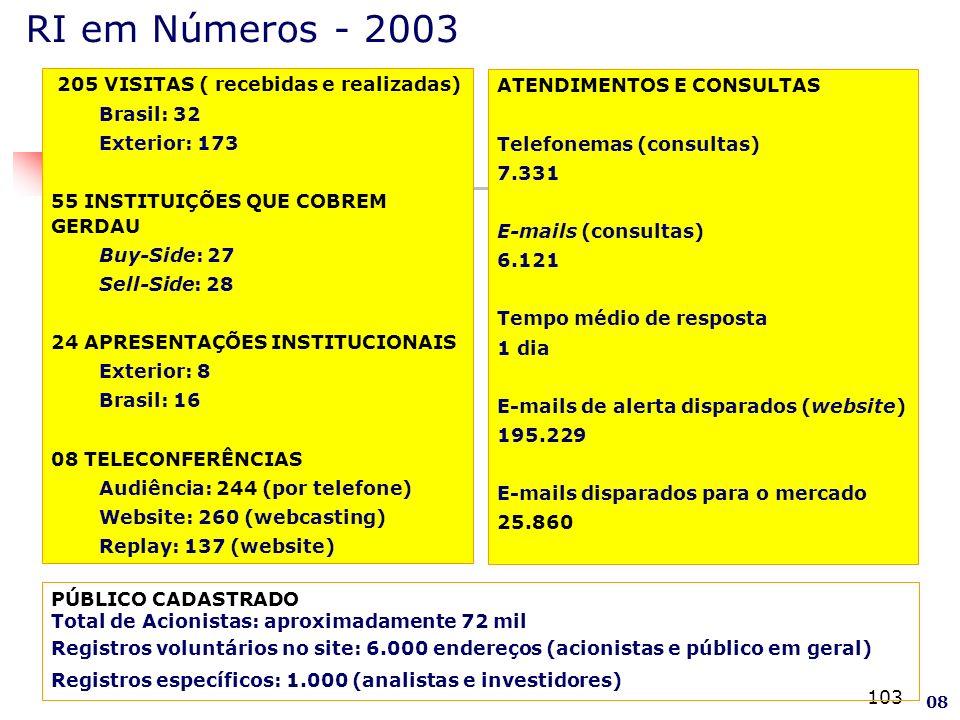 103 205 VISITAS ( recebidas e realizadas) Brasil: 32 Exterior: 173 55 INSTITUIÇÕES QUE COBREM GERDAU Buy-Side: 27 Sell-Side: 28 24 APRESENTAÇÕES INSTITUCIONAIS Exterior: 8 Brasil: 16 08 TELECONFERÊNCIAS Audiência: 244 (por telefone) Website: 260 (webcasting) Replay: 137 (website) ATENDIMENTOS E CONSULTAS Telefonemas (consultas) 7.331 E-mails (consultas) 6.121 Tempo médio de resposta 1 dia E-mails de alerta disparados (website) 195.229 E-mails disparados para o mercado 25.860 RI em Números - 2003 PÚBLICO CADASTRADO Total de Acionistas: aproximadamente 72 mil Registros voluntários no site: 6.000 endereços (acionistas e público em geral) Registros específicos: 1.000 (analistas e investidores) 08