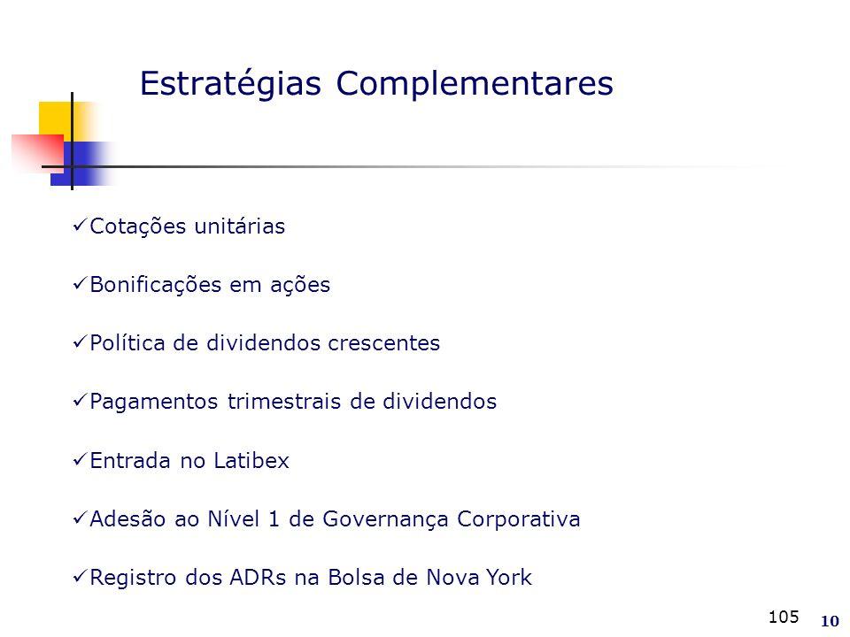 105 Estratégias Complementares 10 Cotações unitárias Bonificações em ações Política de dividendos crescentes Pagamentos trimestrais de dividendos Entrada no Latibex Adesão ao Nível 1 de Governança Corporativa Registro dos ADRs na Bolsa de Nova York