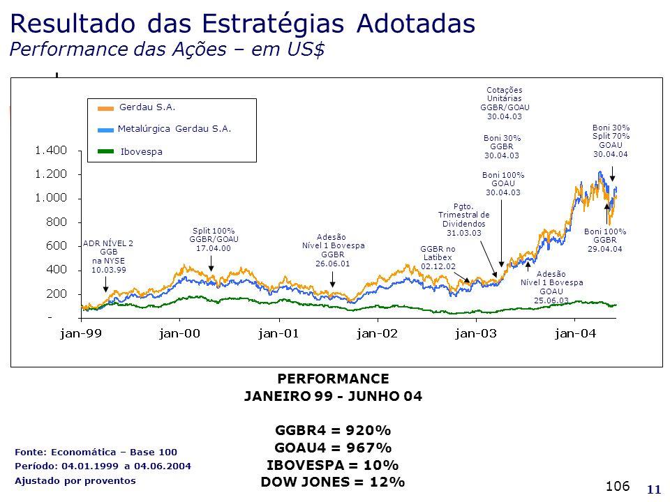 106 Fonte: Economática – Base 100 Período: 04.01.1999 a 04.06.2004 Ajustado por proventos 11 Resultado das Estratégias Adotadas Performance das Ações – em US$ PERFORMANCE JANEIRO 99 - JUNHO 04 GGBR4 = 920% GOAU4 = 967% IBOVESPA = 10% DOW JONES = 12% BONI 100% 30.04.03 R$ 15,78 ADR NÍVEL 2 GGB na NYSE 10.03.99 Adesão Nível 1 Bovespa GGBR 26.06.01 Cotações Unitárias GGBR/GOAU 30.04.03 Split 100% GGBR/GOAU 17.04.00 GGBR no Latibex 02.12.02 Adesão Nível 1 Bovespa GOAU 25.06.03 Boni 30% GGBR 30.04.03 Boni 100% GOAU 30.04.03 Boni 30% Split 70% GOAU 30.04.04 Boni 100% GGBR 29.04.04 Gerdau S.A.