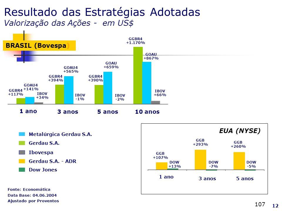 107 Fonte: Economática Data Base: 04.06.2004 Ajustado por Proventos EUA (NYSE) Gerdau S.A.