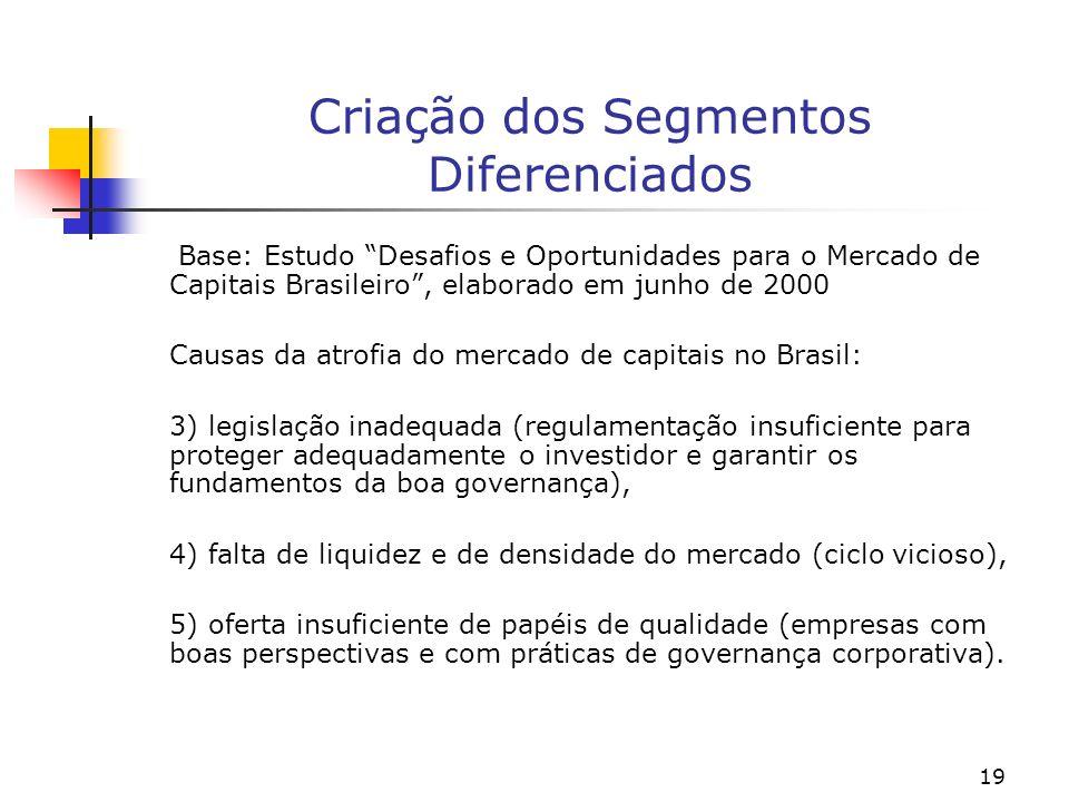 19 Criação dos Segmentos Diferenciados Base: Estudo Desafios e Oportunidades para o Mercado de Capitais Brasileiro, elaborado em junho de 2000 Causas da atrofia do mercado de capitais no Brasil: 3) legislação inadequada (regulamentação insuficiente para proteger adequadamente o investidor e garantir os fundamentos da boa governança), 4) falta de liquidez e de densidade do mercado (ciclo vicioso), 5) oferta insuficiente de papéis de qualidade (empresas com boas perspectivas e com práticas de governança corporativa).