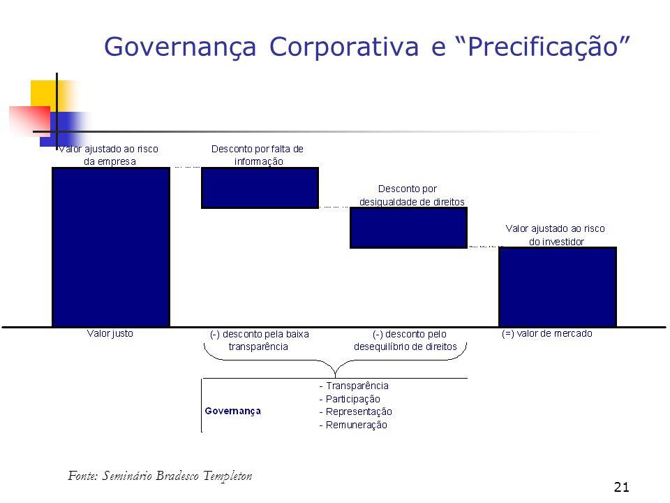 21 Governança Corporativa e Precificação Fonte: Seminário Bradesco Templeton