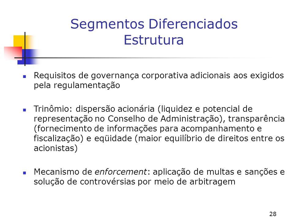 28 Segmentos Diferenciados Estrutura Requisitos de governança corporativa adicionais aos exigidos pela regulamentação Trinômio: dispersão acionária (liquidez e potencial de representação no Conselho de Administração), transparência (fornecimento de informações para acompanhamento e fiscalização) e eqüidade (maior equilíbrio de direitos entre os acionistas) Mecanismo de enforcement: aplicação de multas e sanções e solução de controvérsias por meio de arbitragem