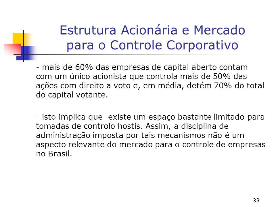 33 Estrutura Acionária e Mercado para o Controle Corporativo - mais de 60% das empresas de capital aberto contam com um único acionista que controla mais de 50% das ações com direito a voto e, em média, detém 70% do total do capital votante.