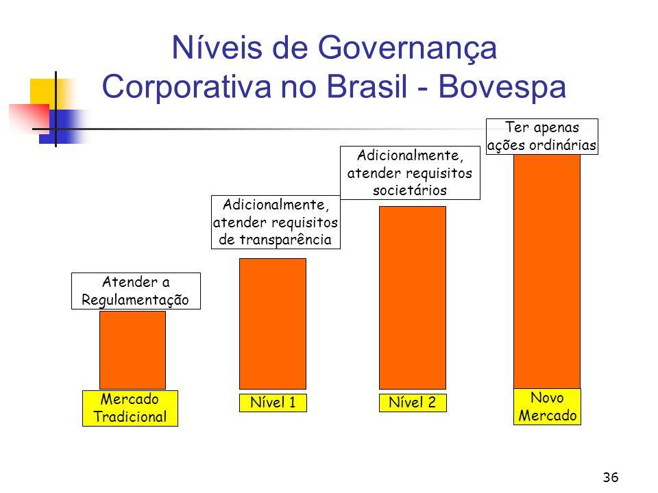 36 Níveis de Governança Corporativa no Brasil - Bovespa Mercado Tradicional Nível 1Nível 2 Novo Mercado Atender a Regulamentação Adicionalmente, atender requisitos de transparência Adicionalmente, atender requisitos societários Ter apenas ações ordinárias
