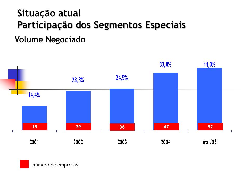 Participação dos Segmentos Especiais Situação atual Participação dos Segmentos Especiais 1929 36 5247 Volume Negociado número de empresas