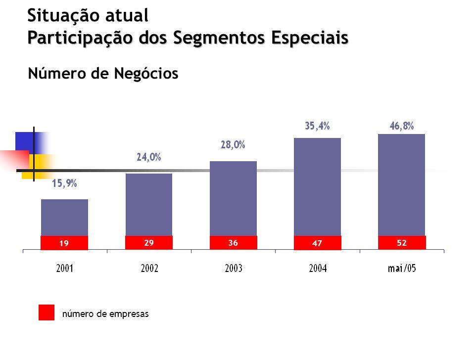 Participação dos Segmentos Especiais Situação atual Participação dos Segmentos Especiais número de empresas 19 293652 47 Número de Negócios