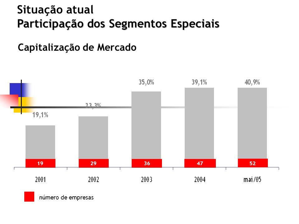 Participação dos Segmentos Especiais Situação atual Participação dos Segmentos Especiais Capitalização de Mercado número de empresas 192936 52 47