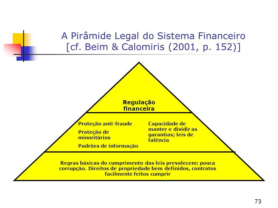 73 A Pirâmide Legal do Sistema Financeiro [cf.Beim & Calomiris (2001, p.