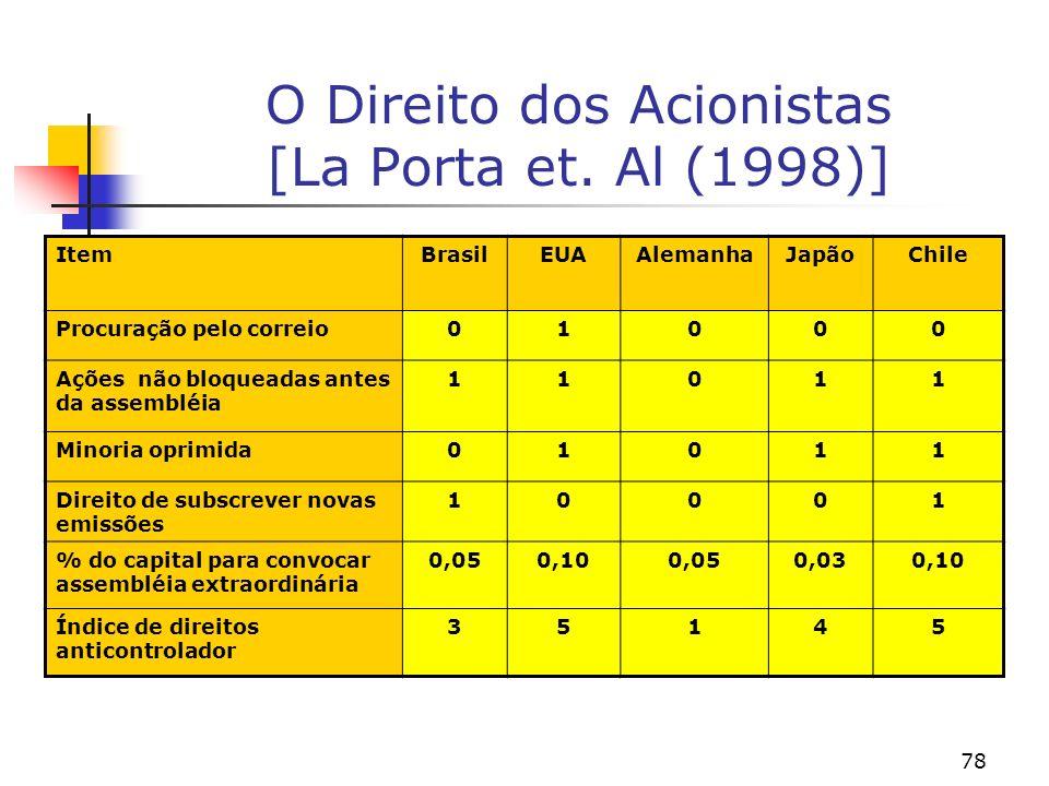 78 O Direito dos Acionistas [La Porta et.