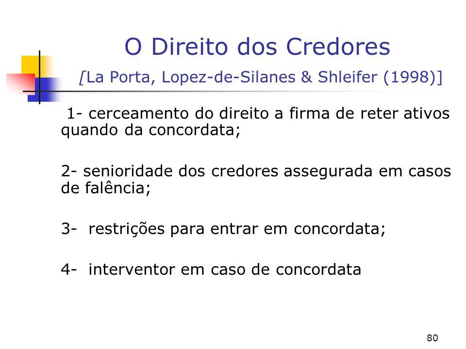 80 O Direito dos Credores [La Porta, Lopez-de-Silanes & Shleifer (1998)] 1- cerceamento do direito a firma de reter ativos quando da concordata; 2- senioridade dos credores assegurada em casos de falência; 3- restrições para entrar em concordata; 4- interventor em caso de concordata