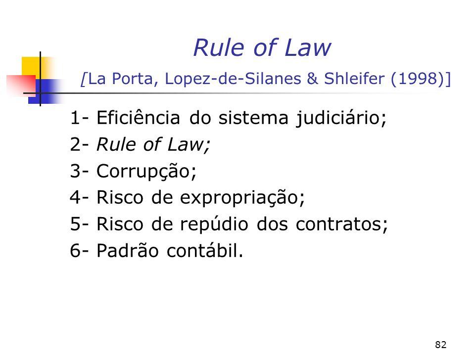 82 Rule of Law [La Porta, Lopez-de-Silanes & Shleifer (1998)] 1- Eficiência do sistema judiciário; 2- Rule of Law; 3- Corrupção; 4- Risco de expropriação; 5- Risco de repúdio dos contratos; 6- Padrão contábil.