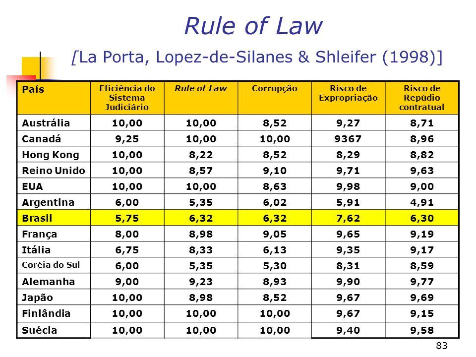 83 Rule of Law [La Porta, Lopez-de-Silanes & Shleifer (1998)] País Eficiência do Sistema Judiciário Rule of LawCorrupçãoRisco de Expropriação Risco de Repúdio contratual Austrália10,00 8,529,278,71 Canadá9,2510,00 93678,96 Hong Kong10,008,228,528,298,82 Reino Unido10,008,579,109,719,63 EUA10,00 8,639,989,00 Argentina6,005,356,025,914,91 Brasil5,756,32 7,626,30 França8,008,989,059,659,19 Itália6,758,336,139,359,17 Coréia do Sul 6,005,355,308,318,59 Alemanha9,009,238,939,909,77 Japão10,008,988,529,679,69 Finlândia10,00 9,679,15 Suécia10,00 9,409,58
