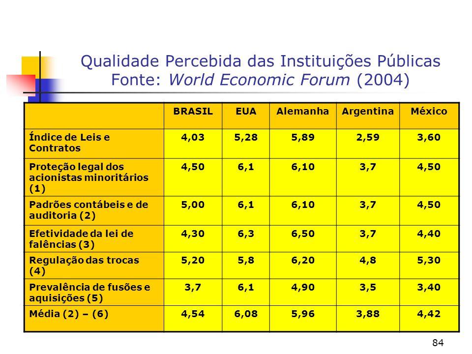 84 Qualidade Percebida das Instituições Públicas Fonte: World Economic Forum (2004) BRASILEUAAlemanhaArgentinaMéxico Índice de Leis e Contratos 4,035,285,892,593,60 Proteção legal dos acionistas minoritários (1) 4,506,16,103,74,50 Padrões contábeis e de auditoria (2) 5,006,16,103,74,50 Efetividade da lei de falências (3) 4,306,36,503,74,40 Regulação das trocas (4) 5,205,86,204,85,30 Prevalência de fusões e aquisições (5) 3,76,14,903,53,40 Média (2) – (6)4,546,085,963,884,42