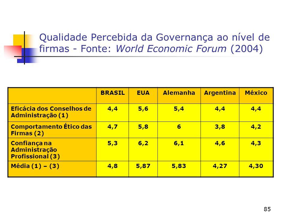 85 Qualidade Percebida da Governança ao nível de firmas - Fonte: World Economic Forum (2004) BRASILEUAAlemanhaArgentinaMéxico Eficácia dos Conselhos de Administração (1) 4,45,65,44,4 Comportamento Ético das Firmas (2) 4,75,863,84,2 Confiança na Administração Profissional (3) 5,36,26,14,64,3 Média (1) – (3)4,85,875,834,274,30