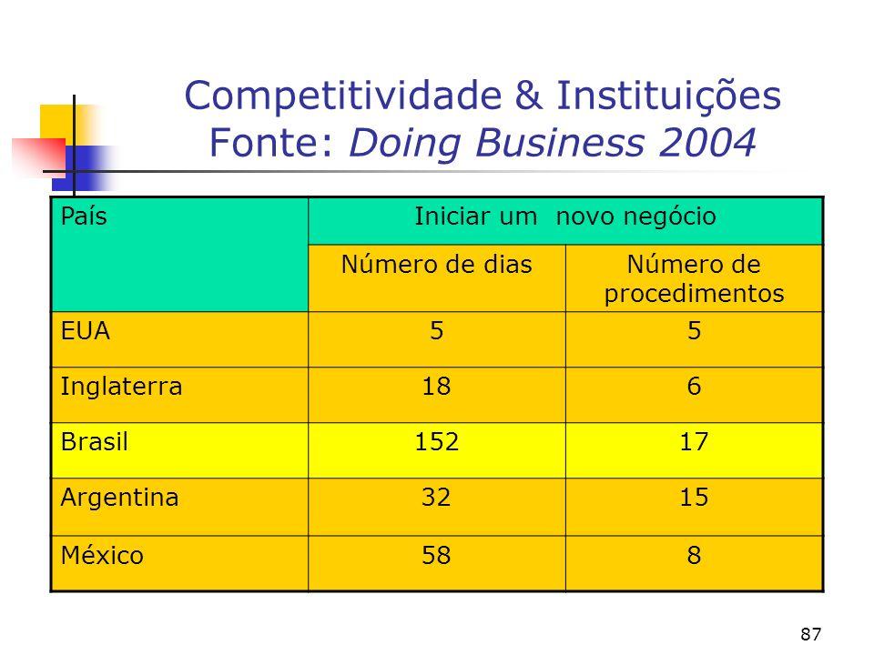 87 Competitividade & Instituições Fonte: Doing Business 2004 PaísIniciar um novo negócio Número de diasNúmero de procedimentos EUA55 Inglaterra186 Brasil15217 Argentina3215 México588