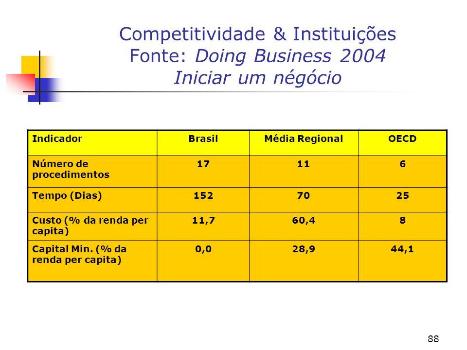 88 Competitividade & Instituições Fonte: Doing Business 2004 Iniciar um négócio IndicadorBrasilMédia RegionalOECD Número de procedimentos 17116 Tempo (Dias)1527025 Custo (% da renda per capita) 11,760,48 Capital Min.