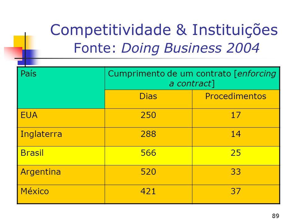 89 Competitividade & Instituições Fonte: Doing Business 2004 PaísCumprimento de um contrato [enforcing a contract] DiasProcedimentos EUA25017 Inglaterra28814 Brasil56625 Argentina52033 México42137