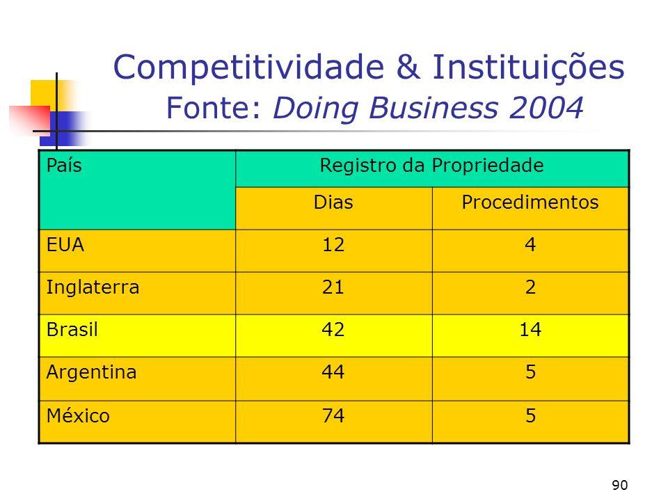 90 Competitividade & Instituições Fonte: Doing Business 2004 PaísRegistro da Propriedade DiasProcedimentos EUA124 Inglaterra212 Brasil4214 Argentina445 México745