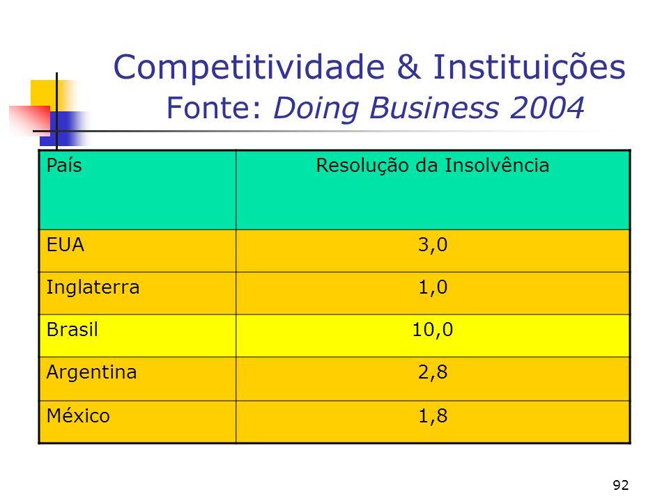 92 Competitividade & Instituições Fonte: Doing Business 2004 PaísResolução da Insolvência EUA3,0 Inglaterra1,0 Brasil10,0 Argentina2,8 México1,8