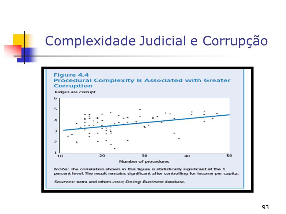 93 Complexidade Judicial e Corrupção