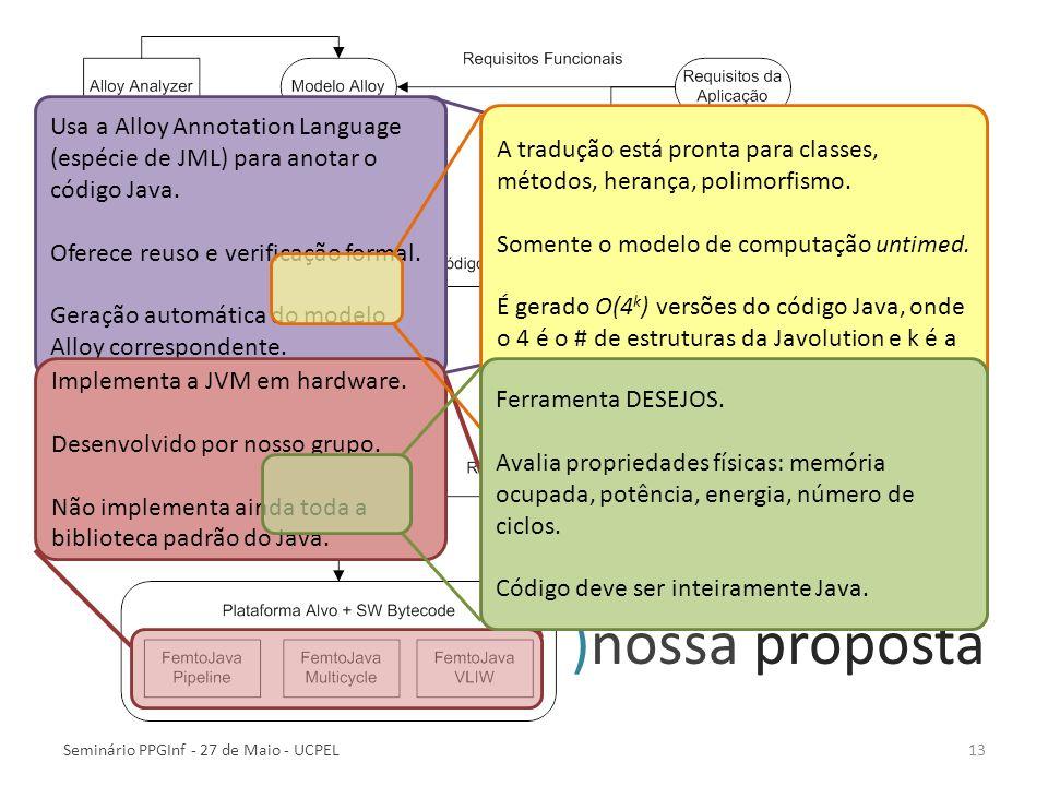 )nossa proposta Seminário PPGInf - 27 de Maio - UCPEL13 Usa a Alloy Annotation Language (espécie de JML) para anotar o código Java. Oferece reuso e ve