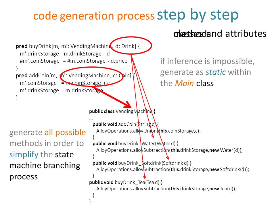 code generation process step by step classes and attributes methods pred buyDrink[m, m : VendingMachine, d: Drink] { m .drinkStorage= m.drinkStorage - d #m .coinStorage = #m.coinStorage - d.price } pred addCoin[m, m : VendingMachine, c: Coin] { m .coinStorage = m.coinStorage + c m .drinkStorage = m.drinkStorage } public class VendingMachine { … public void addCoin(String c) { AlloyOperations.alloyUnion(this.coinStorage,c); } public void buyDrink_Water(Water d) { AlloyOperations.alloySubtraction(this.drinkStorage,new Water(d)); } public void buyDrink_Softdrink(Softdrink d) { AlloyOperations.alloySubtraction(this.drinkStorage,new Softdrink(d)); } public void buyDrink_Tea(Tea d) { AlloyOperations.alloySubtraction(this.drinkStorage,new Tea(d)); } if inference is impossible, generate as static within the Main class generate all possible methods in order to simplify the state machine branching process