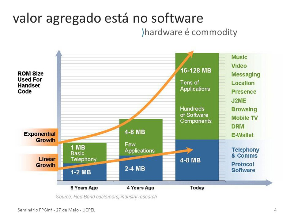 4Seminário PPGInf - 27 de Maio - UCPEL valor agregado está no software )hardware é commodity