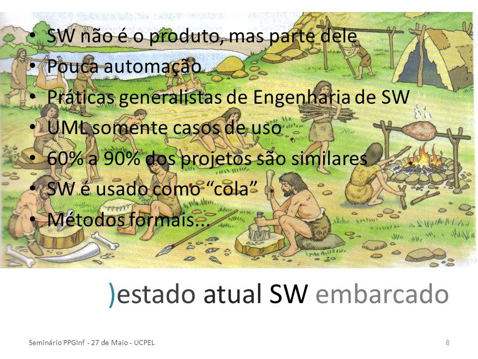 )estado atual SW embarcado SW não é o produto, mas parte dele Pouca automação Práticas generalistas de Engenharia de SW UML somente casos de uso 60% a