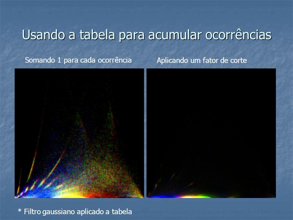 Usando a tabela para acumular ocorrências Somando 1 para cada ocorrência Aplicando um fator de corte * Filtro gaussiano aplicado a tabela