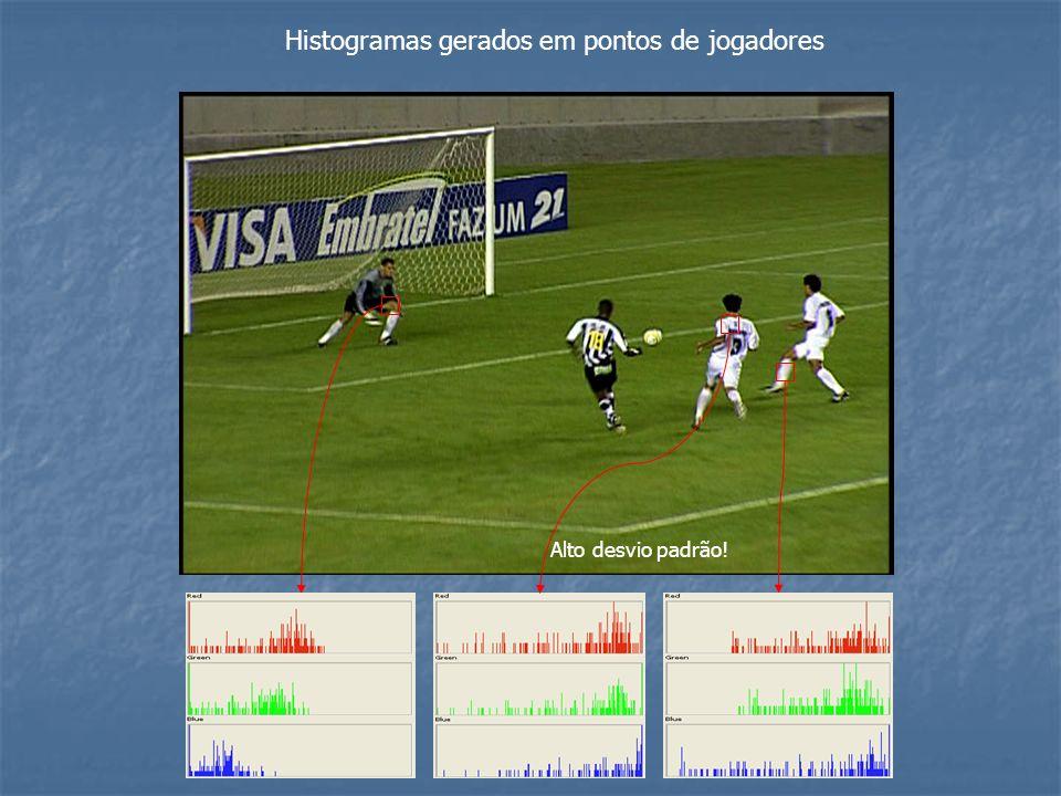Histogramas gerados em pontos de jogadores Alto desvio padrão!