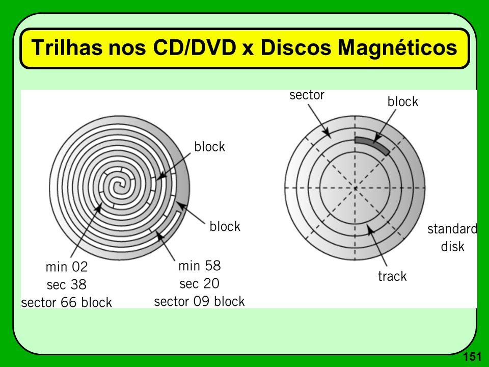 151 Trilhas nos CD/DVD x Discos Magnéticos