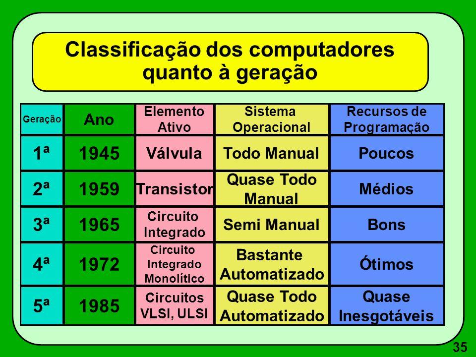 35 Classificação dos computadores quanto à geração Geração 1ª 2ª 3ª 5ª 4ª 1985 1972 1945 1965 1959 Ano Circuitos VLSI, ULSI Circuito Integrado Monolít