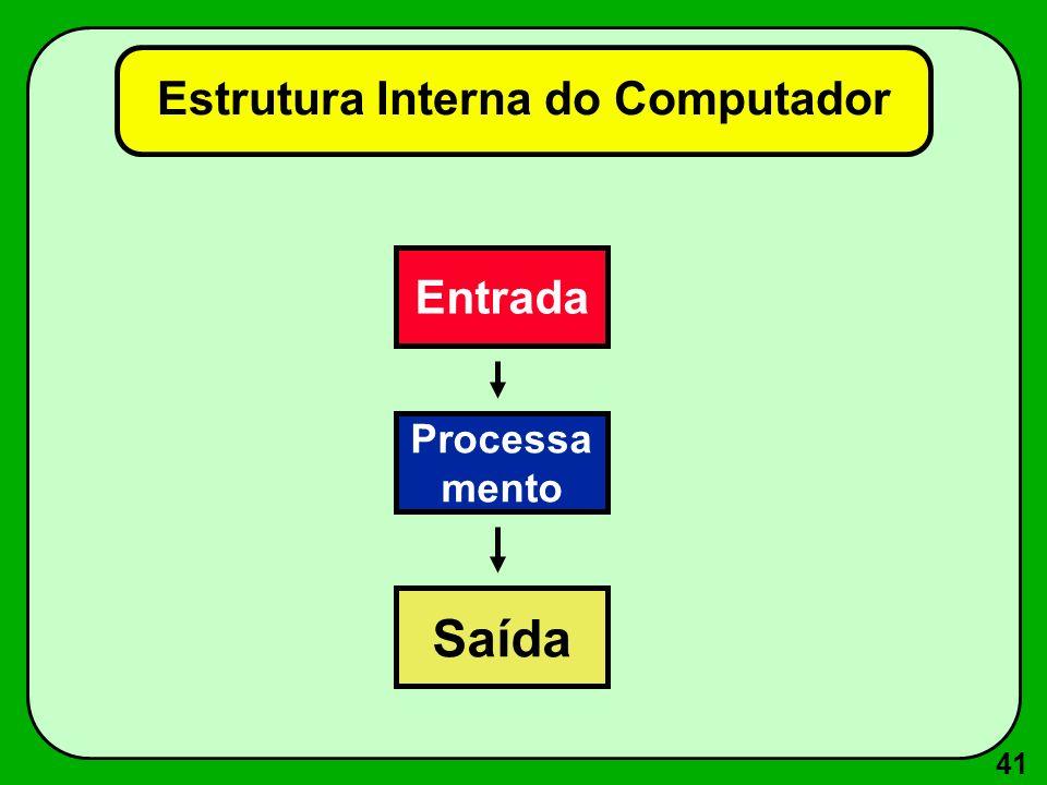 41 Estrutura Interna do Computador Entrada Processa mento Saída