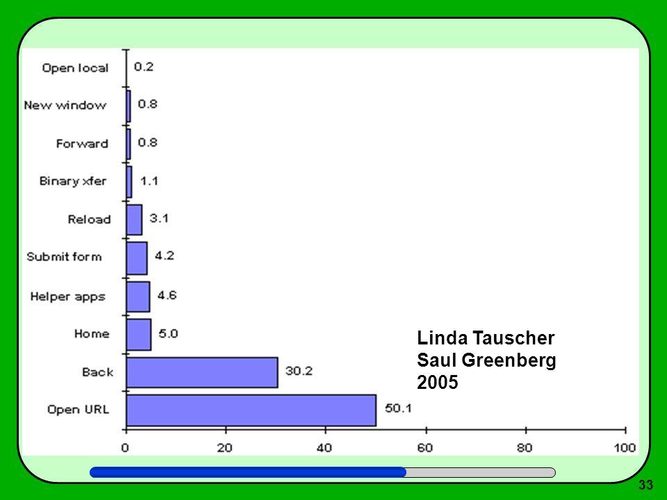 33 Linda Tauscher Saul Greenberg 2005