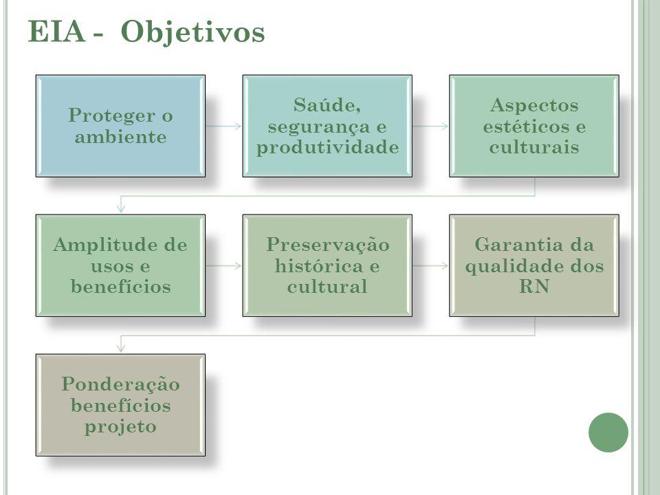 EIA - Objetivos Proteger o ambiente Saúde, segurança e produtividade Aspectos estéticos e culturais Amplitude de usos e benefícios Preservação históri