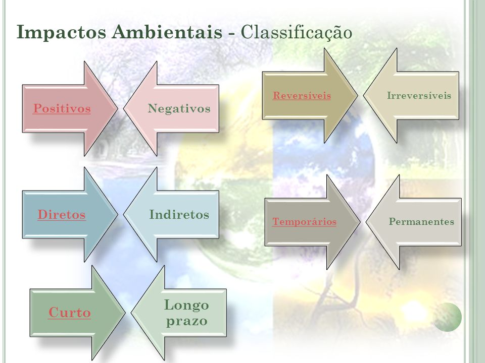 Impactos Ambientais - Classificação DiretosIndiretos Curto Longo prazo TemporáriosPermanentes PositivosNegativos ReversíveisIrreversíveis