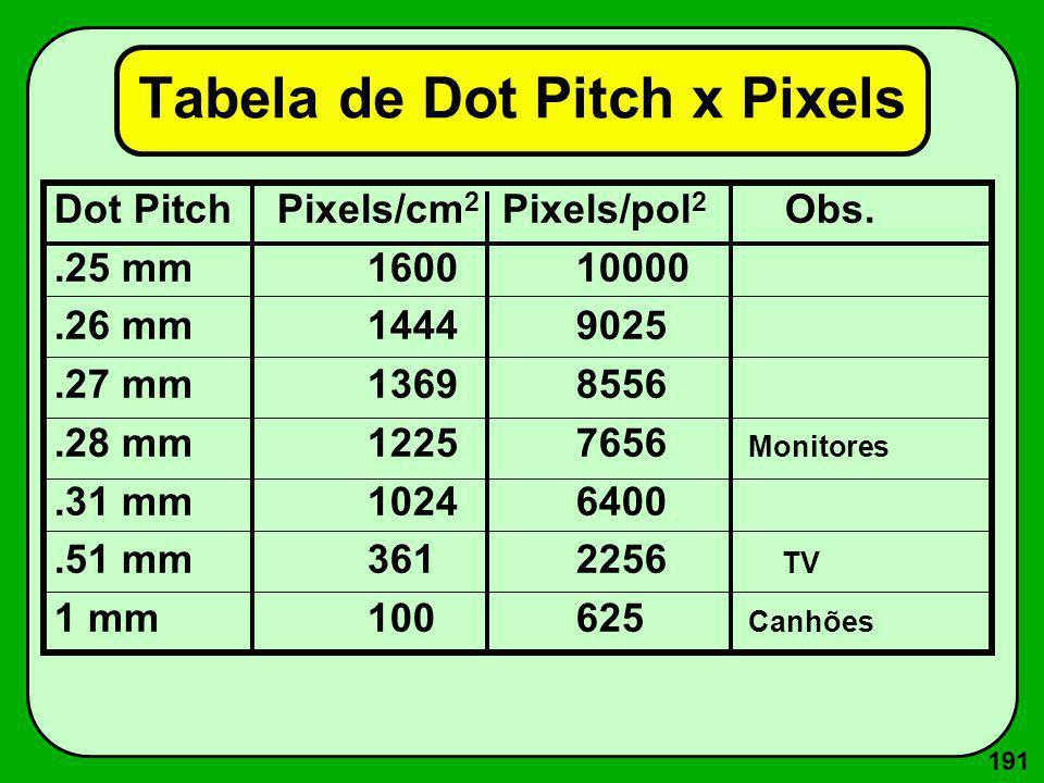 191 Tabela de Dot Pitch x Pixels Dot Pitch Pixels/cm 2 Pixels/pol 2 Obs..25 mm 160010000.26 mm 14449025.27 mm 13698556.28 mm 12257656 Monitores.31 mm